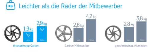 Daten zum Rad